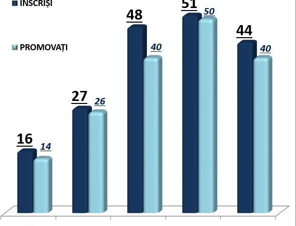 Situaţia elevilor | An şcolar 2014-2015